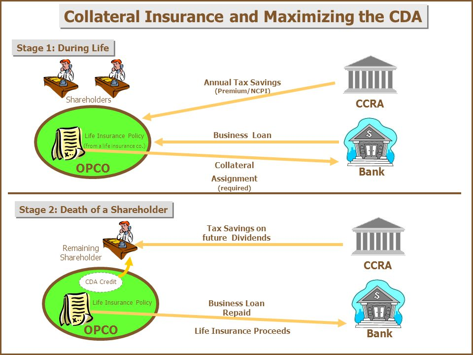 Life insurance collateral assignment
