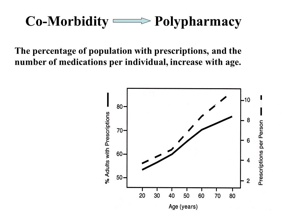 The percentage of population with prescriptions, and the number of medications per individual, increase with age.