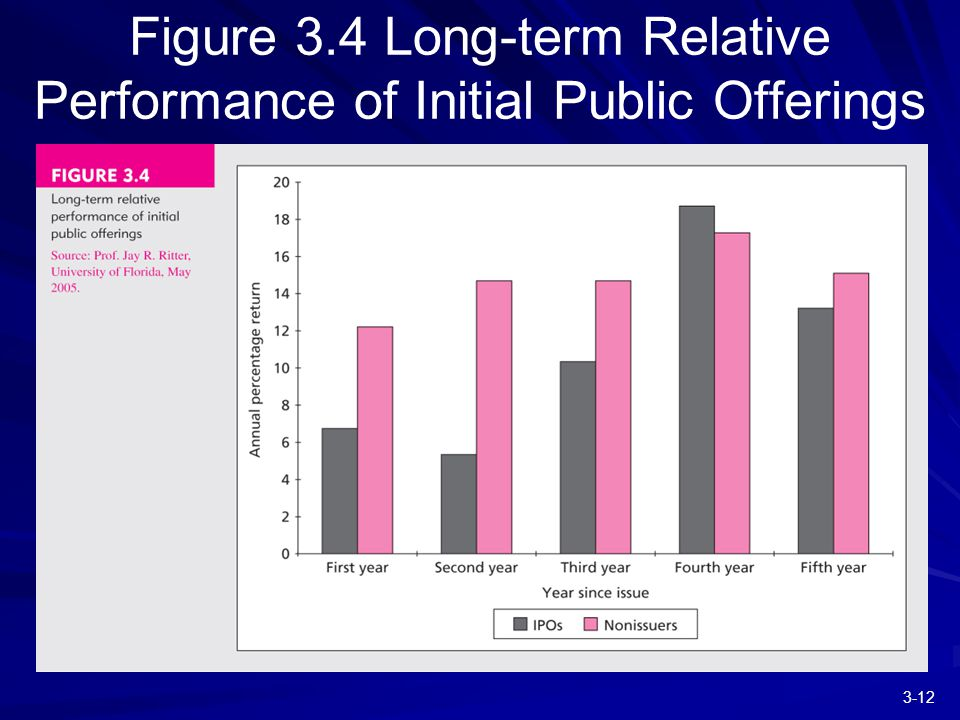 3-12 Figure 3.4 Long-term Relative Performance of Initial Public Offerings
