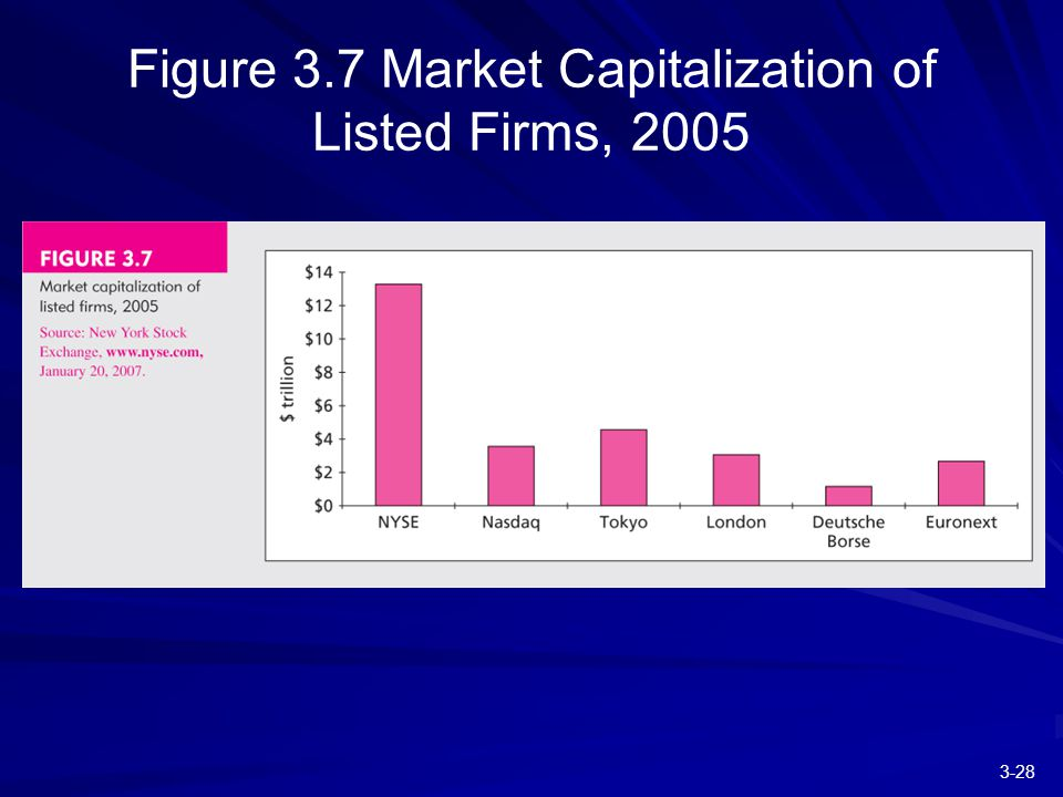 3-28 Figure 3.7 Market Capitalization of Listed Firms, 2005
