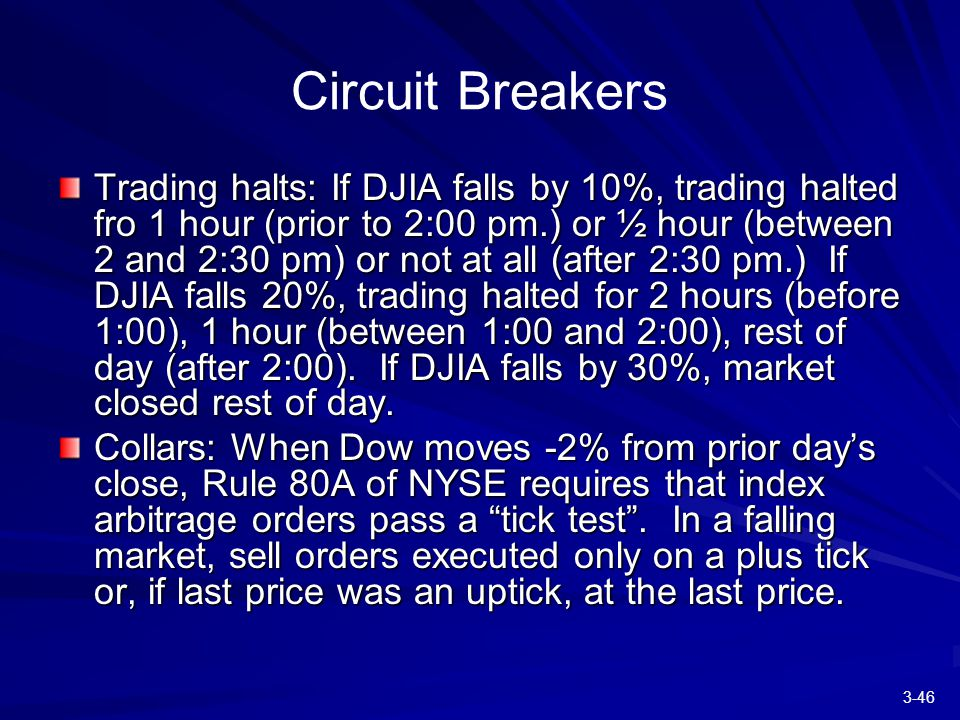 3-46 Circuit Breakers Trading halts: If DJIA falls by 10%, trading halted fro 1 hour (prior to 2:00 pm.) or ½ hour (between 2 and 2:30 pm) or not at all (after 2:30 pm.) If DJIA falls 20%, trading halted for 2 hours (before 1:00), 1 hour (between 1:00 and 2:00), rest of day (after 2:00).