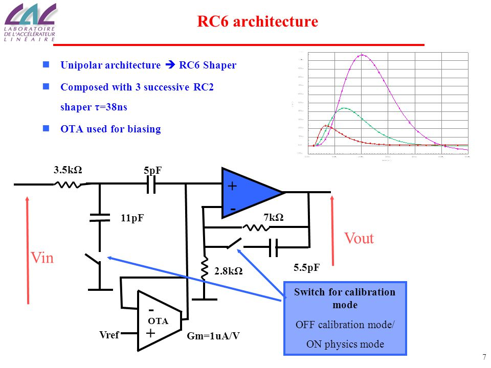 7 RC6 architecture Unipolar architecture  RC6 Shaper Composed with 3 successive RC2 shaper τ=38ns OTA used for biasing Switch for calibration mode OFF calibration mode/ ON physics mode 5pF Vref 5.5pF OTA Gm=1uA/V 3.5kΩ 7kΩ 11pF 2.8kΩ Vin Vout
