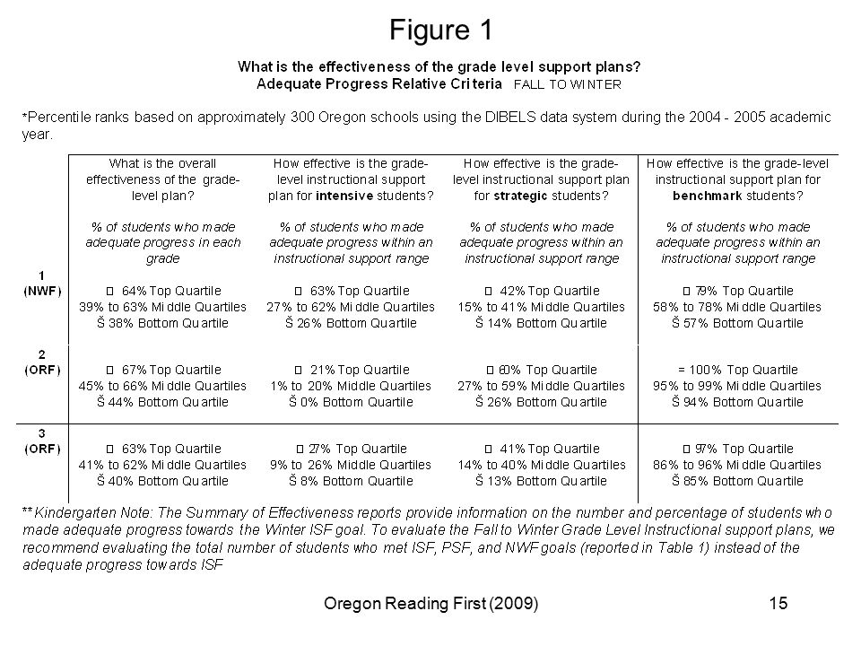 Oregon Reading First (2009)15 Figure 1