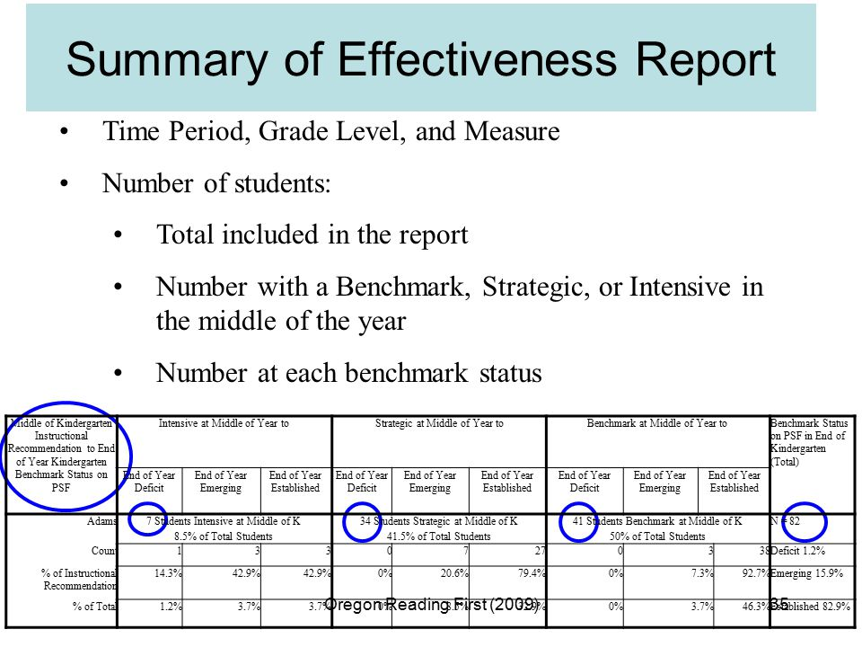 Oregon Reading First (2009)35 Summary of Effectiveness Report Time Period, Grade Level, and Measure Number of students: Total included in the report Number with a Benchmark, Strategic, or Intensive in the middle of the year Number at each benchmark status Middle of Kindergarten Instructional Recommendation to End of Year Kindergarten Benchmark Status on PSF Intensive at Middle of Year toStrategic at Middle of Year toBenchmark at Middle of Year toBenchmark Status on PSF in End of Kindergarten (Total) End of Year Deficit End of Year Emerging End of Year Established End of Year Deficit End of Year Emerging End of Year Established End of Year Deficit End of Year Emerging End of Year Established Adams7 Students Intensive at Middle of K 8.5% of Total Students 34 Students Strategic at Middle of K 41.5% of Total Students 41 Students Benchmark at Middle of K 50% of Total Students N = 82 Count Deficit 1.2% % of Instructional Recommendation 14.3%42.9% 0%20.6%79.4%0%7.3%92.7%Emerging 15.9% % of Total1.2%3.7% 0%8.5%32.9%0%3.7%46.3%Established 82.9%