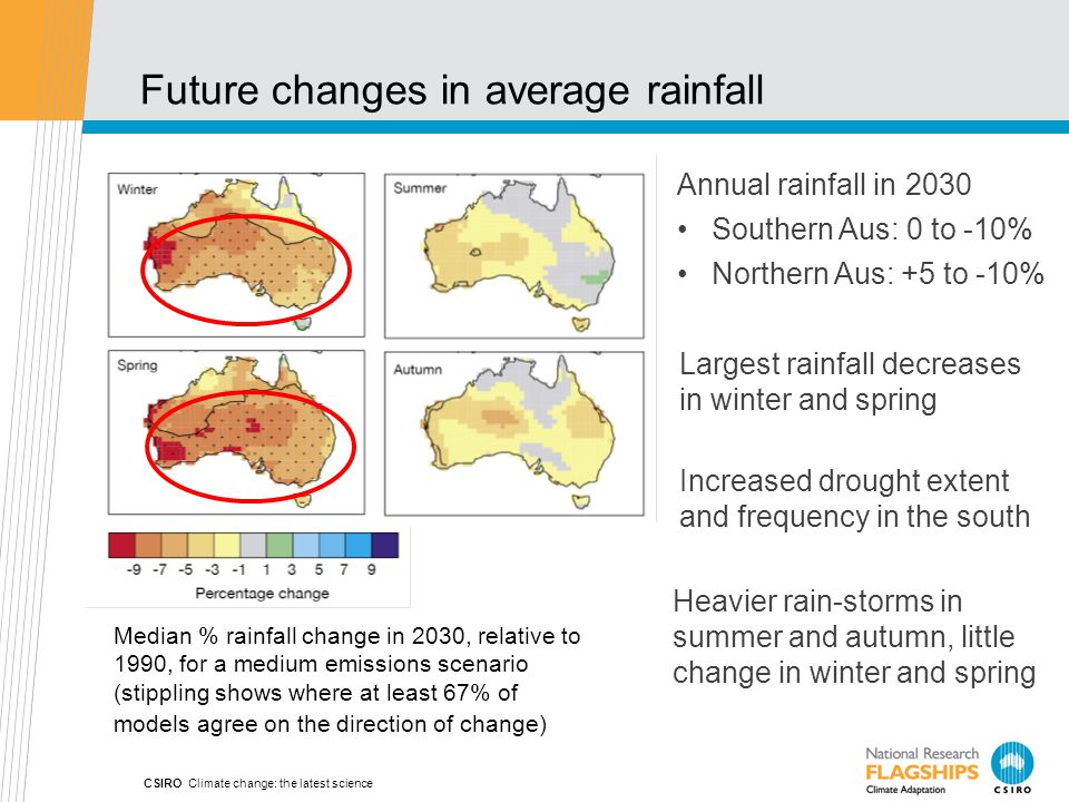 CSIRO Climate change: the latest science Future changes in average rainfall Annual rainfall in 2030 Southern Aus: 0 to -10% Northern Aus: +5 to -10% Median % rainfall change in 2030, relative to 1990, for a medium emissions scenario (stippling shows where at least 67% of models agree on the direction of change) Largest rainfall decreases in winter and spring Increased drought extent and frequency in the south Heavier rain-storms in summer and autumn, little change in winter and spring