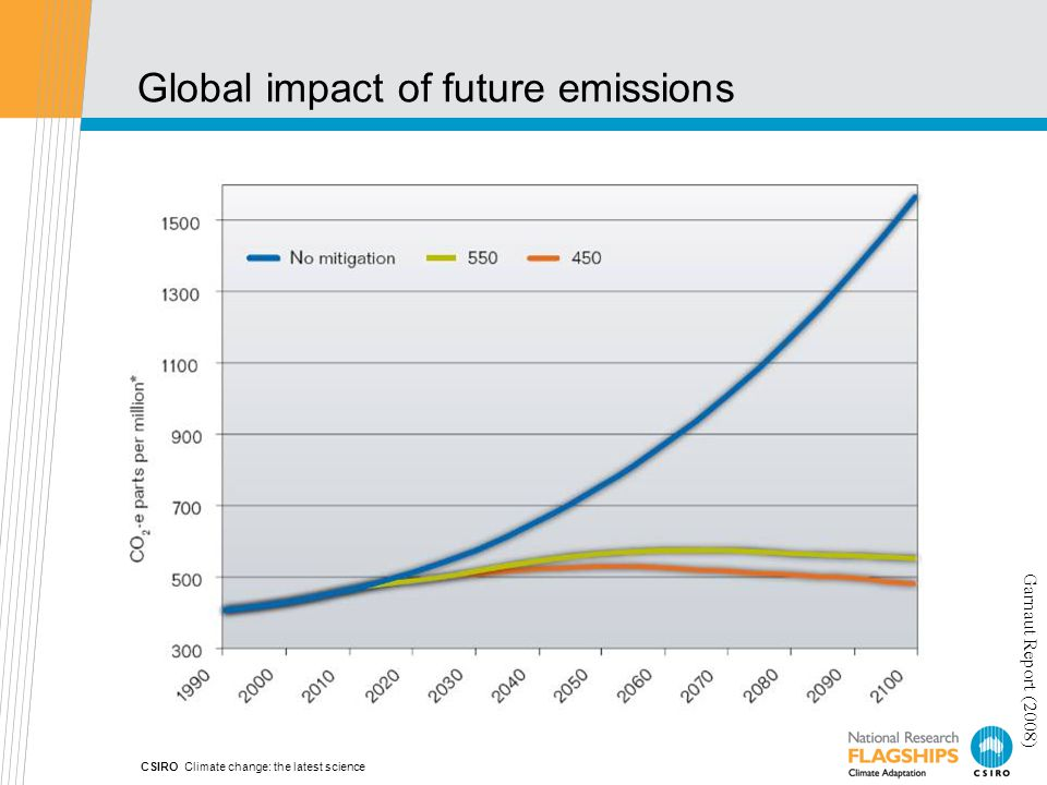 Global impact of future emissions CSIRO Climate change: the latest science Garnaut Report (2008)