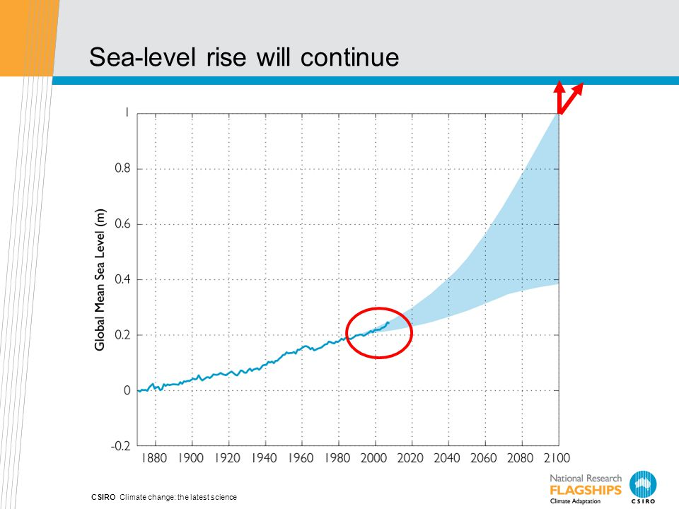 Sea-level rise will continue CSIRO Climate change: the latest science