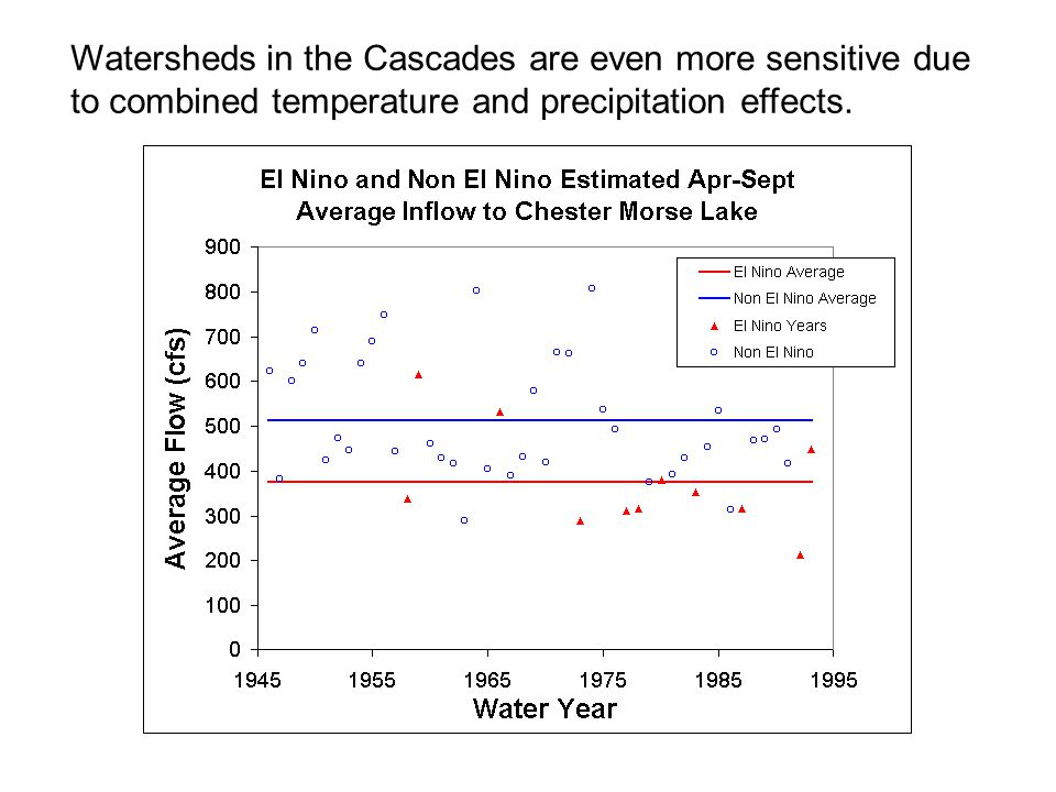 Watersheds in the Cascades are even more sensitive due to combined temperature and precipitation effects.