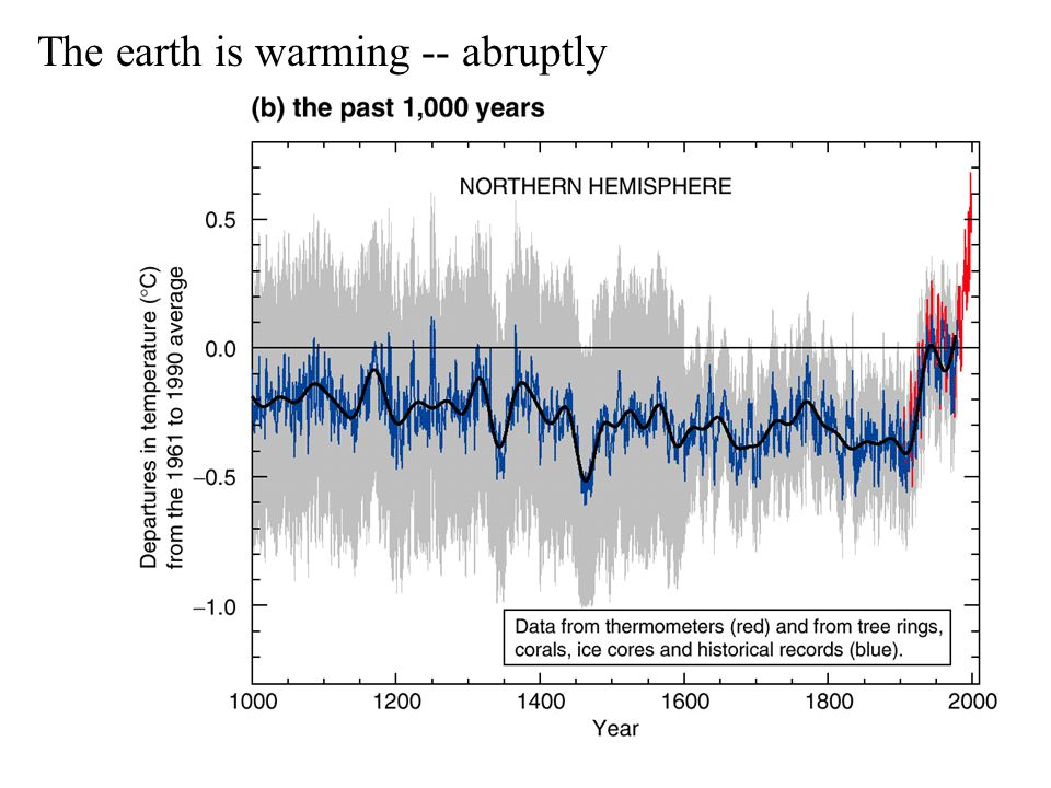 The earth is warming -- abruptly