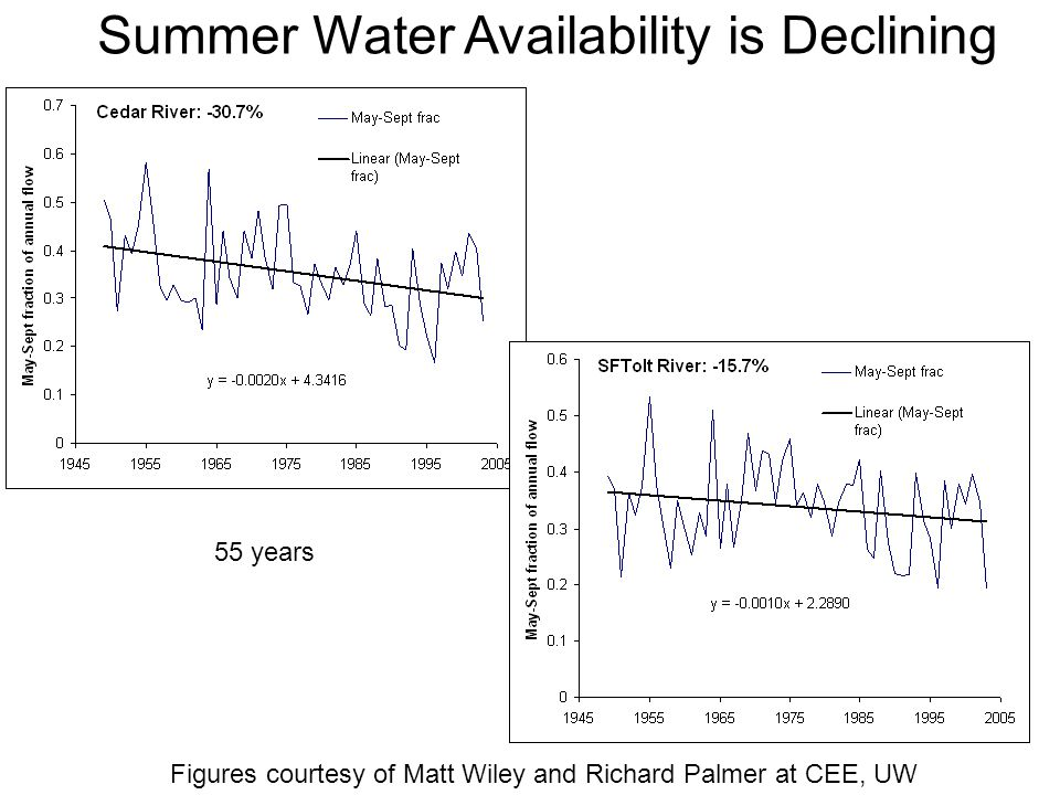 Summer Water Availability is Declining 55 years Figures courtesy of Matt Wiley and Richard Palmer at CEE, UW