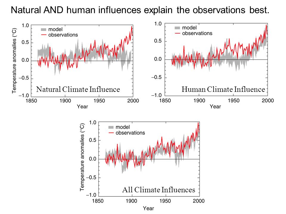 Natural Climate InfluenceHuman Climate Influence All Climate Influences Natural AND human influences explain the observations best.