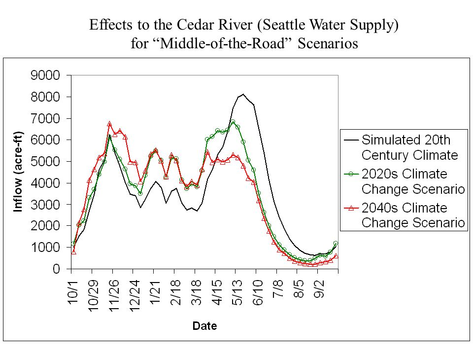 Effects to the Cedar River (Seattle Water Supply) for Middle-of-the-Road Scenarios