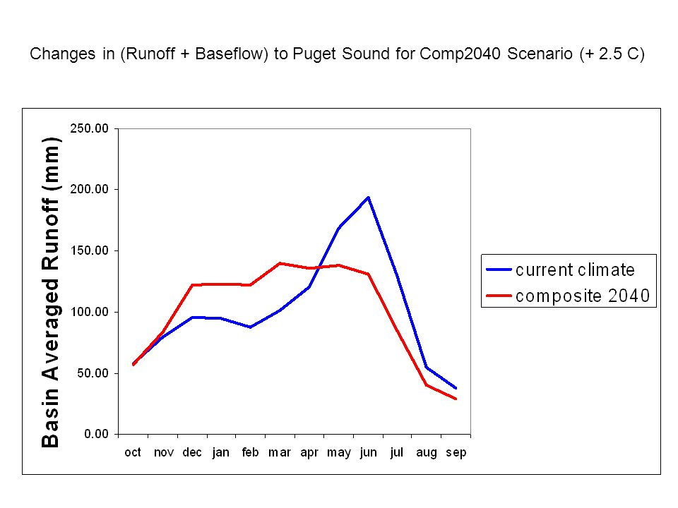 Changes in (Runoff + Baseflow) to Puget Sound for Comp2040 Scenario (+ 2.5 C)