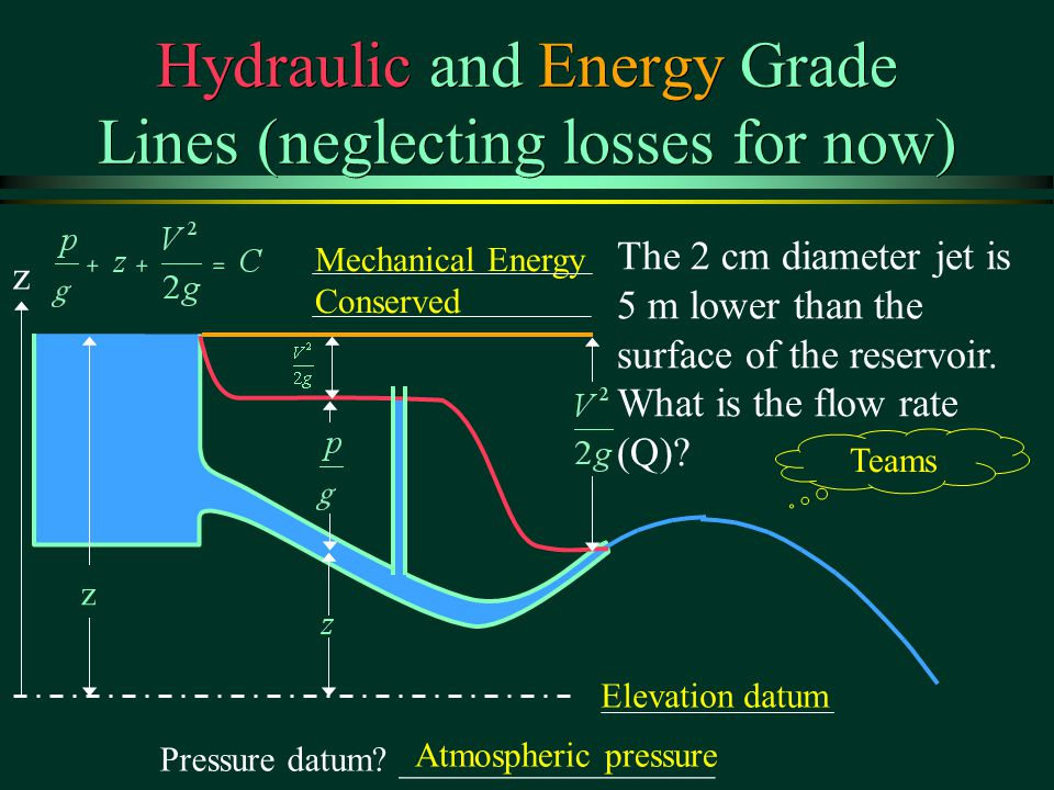 Mechanical Energy Conserved Hydraulic and Energy Grade Lines (neglecting losses for now) The 2 cm diameter jet is 5 m lower than the surface of the reservoir.