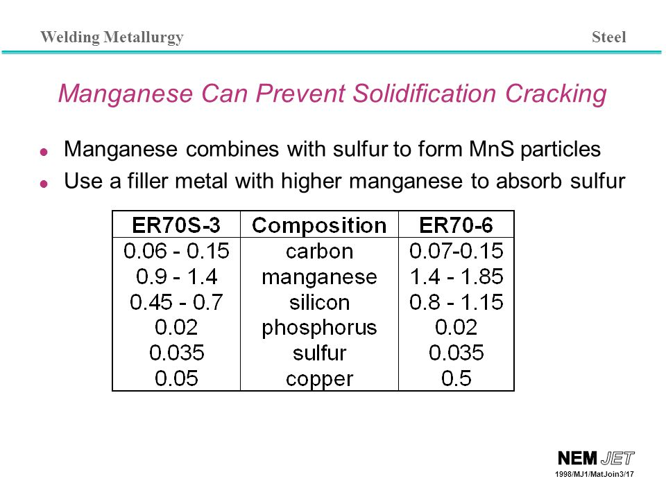 Welding Metallurgy 1998/MJ1/MatJoin3/17 Manganese Can Prevent Solidification Cracking Manganese combines with sulfur to form MnS particles Use a filler metal with higher manganese to absorb sulfur Steel