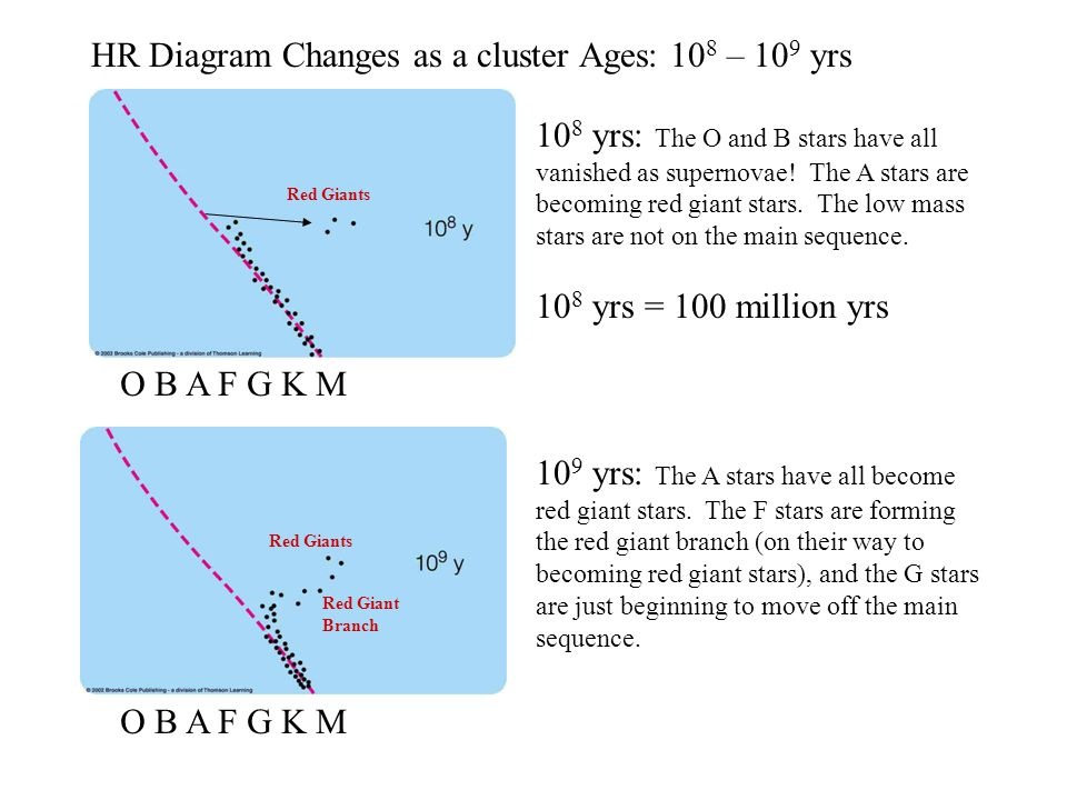 The aging of high mass stars is completely different whereas low o b a f g k m hr diagram changes as a cluster ages 10 8 10 9 yrs 10 ccuart Gallery