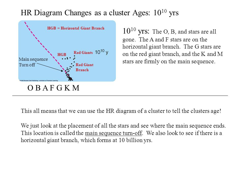 The aging of high mass stars is completely different whereas low o b a f g k m hr diagram changes as a cluster ages 10 10 yrs 10 10 yrs ccuart Gallery