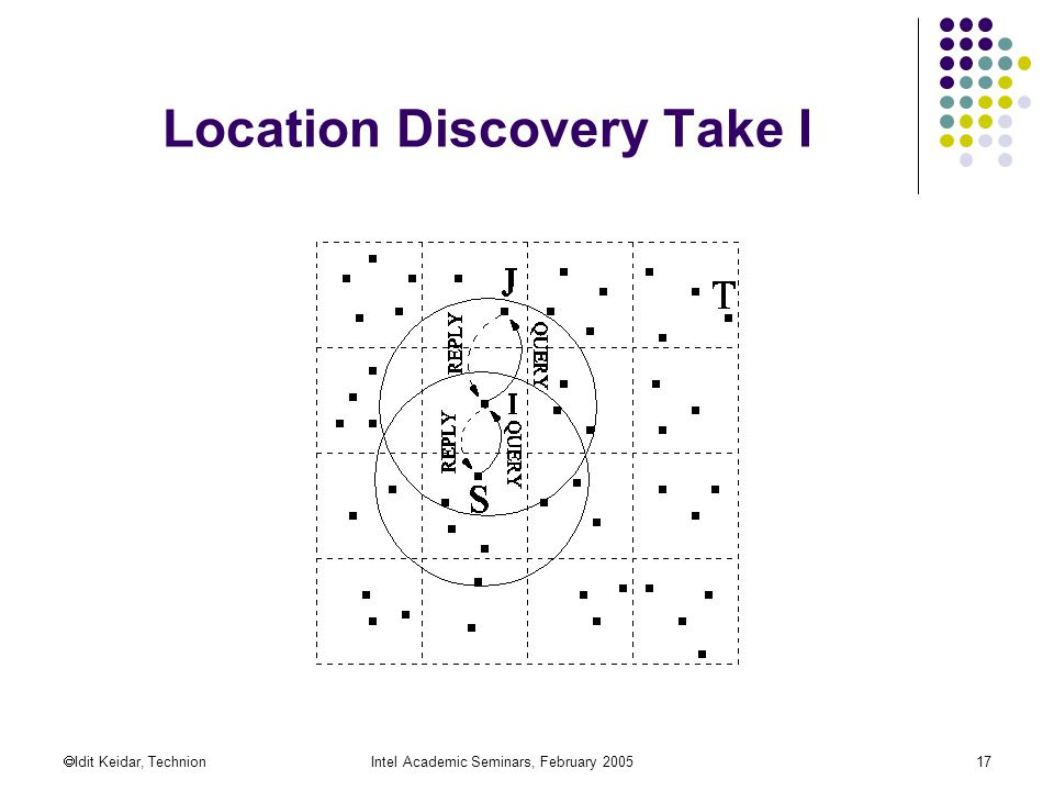  Idit Keidar, TechnionIntel Academic Seminars, February Location Discovery Take I