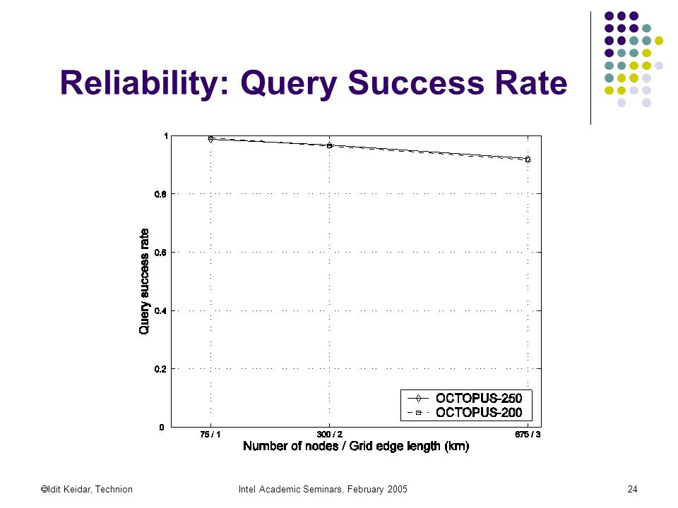  Idit Keidar, TechnionIntel Academic Seminars, February Reliability: Query Success Rate