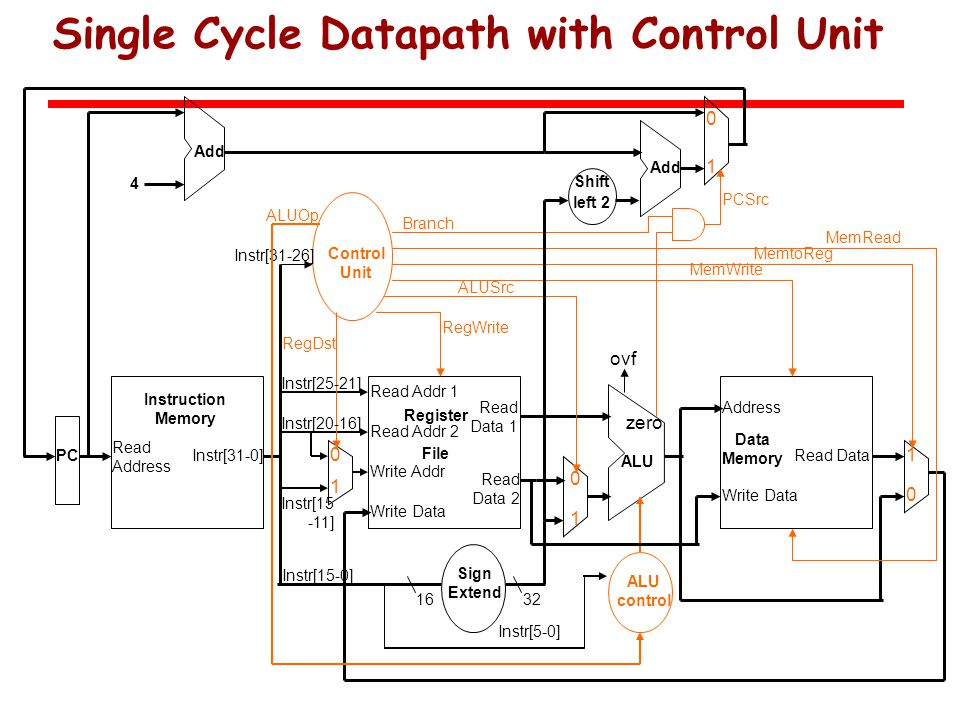 Single Cycle Datapath with Control Unit Read Address Instr[31-0] Instruction Memory Add PC 4 Write Data Read Addr 1 Read Addr 2 Write Addr Register File Read Data 1 Read Data 2 ALU ovf zero RegWrite Data Memory Address Write Data Read Data MemWrite MemRead Sign Extend 1632 MemtoReg ALUSrc Shift left 2 Add PCSrc RegDst ALU control ALUOp Instr[5-0] Instr[15-0] Instr[25-21] Instr[20-16] Instr[15 -11] Control Unit Instr[31-26] Branch