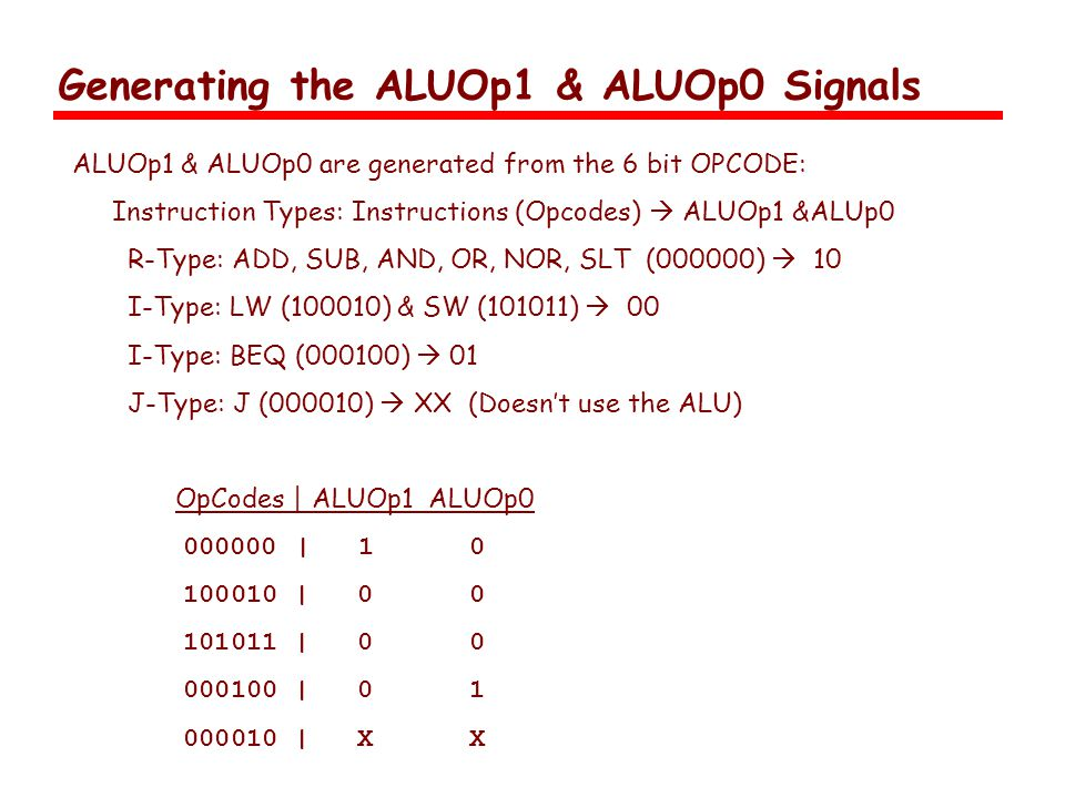 Generating the ALUOp1 & ALUOp0 Signals ALUOp1 & ALUOp0 are generated from the 6 bit OPCODE: Instruction Types: Instructions (Opcodes)  ALUOp1 &ALUp0 R-Type: ADD, SUB, AND, OR, NOR, SLT (000000)  10 I-Type: LW (100010) & SW (101011)  00 I-Type: BEQ (000100)  01 J-Type: J (000010)  XX (Doesn't use the ALU) OpCodes | ALUOp1 ALUOp | | | | | X X