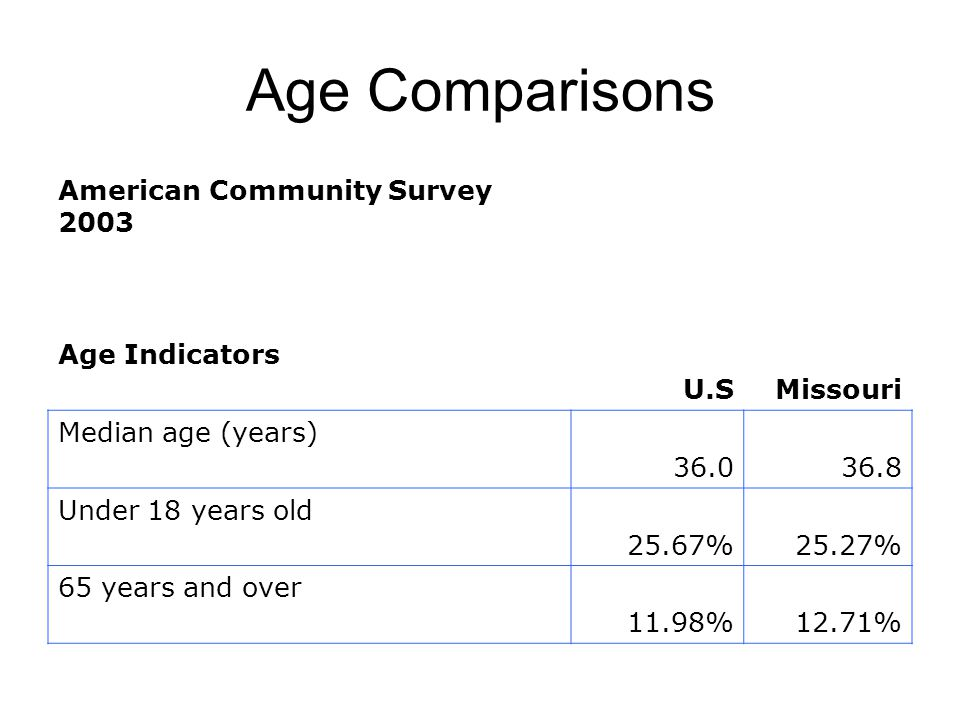 Age Comparisons American Community Survey 2003 Age Indicators U.SMissouri Median age (years) Under 18 years old 25.67%25.27% 65 years and over 11.98%12.71%