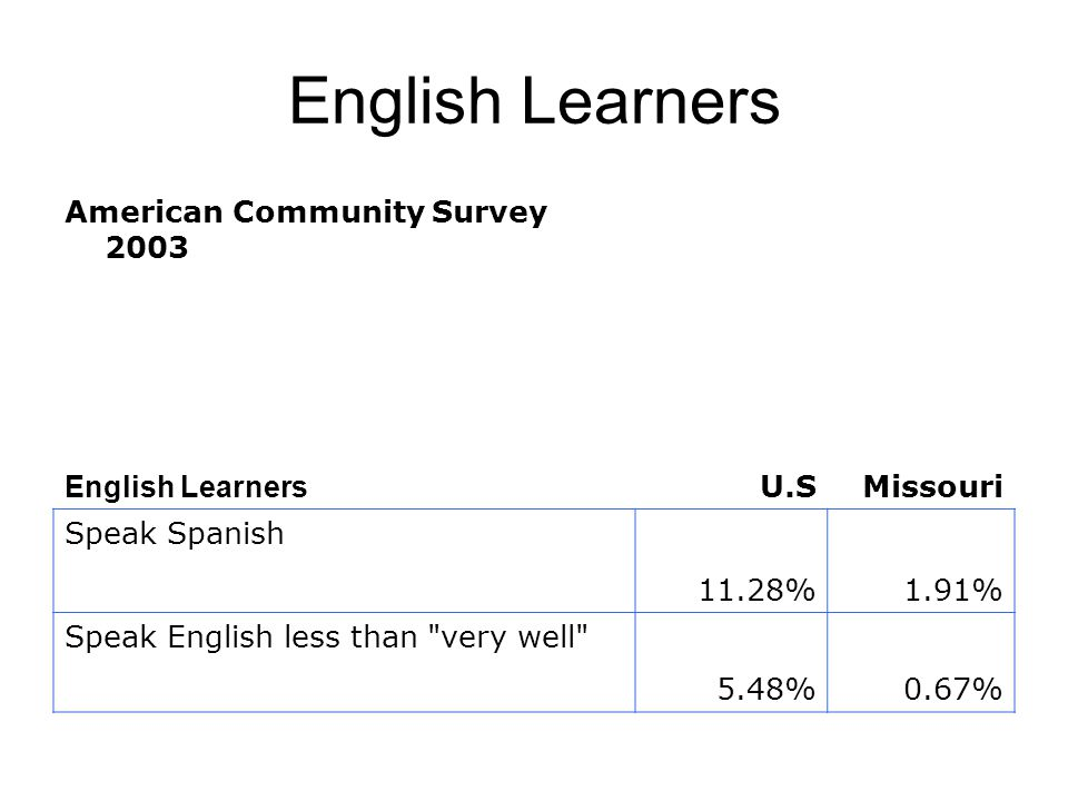 English Learners American Community Survey 2003 English Learners U.SMissouri Speak Spanish 11.28%1.91% Speak English less than very well 5.48%0.67%