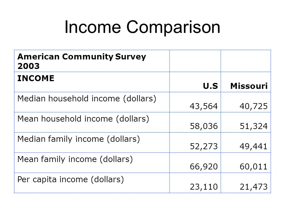 Income Comparison American Community Survey 2003 INCOME U.SMissouri Median household income (dollars) 43,564 40,725 Mean household income (dollars) 58,036 51,324 Median family income (dollars) 52,27349,441 Mean family income (dollars) 66,92060,011 Per capita income (dollars) 23,11021,473