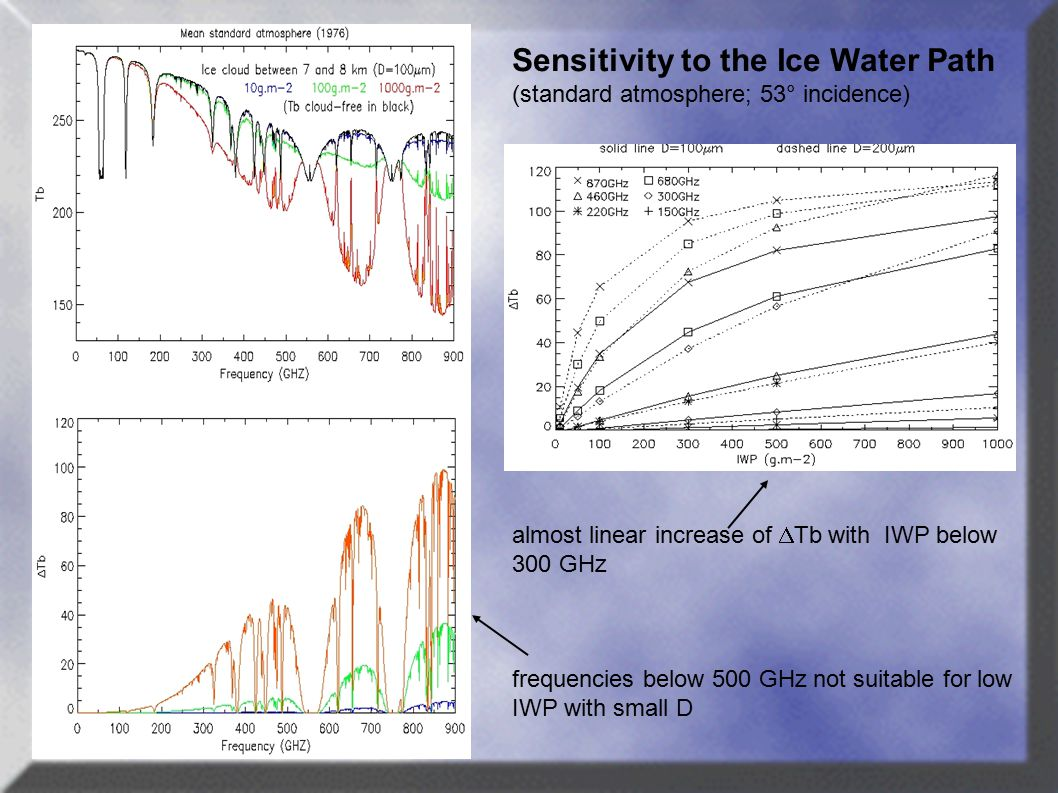 Sensitivity to the Ice Water Path (standard atmosphere; 53° incidence) almost linear increase of  Tb with IWP below 300 GHz frequencies below 500 GHz not suitable for low IWP with small D