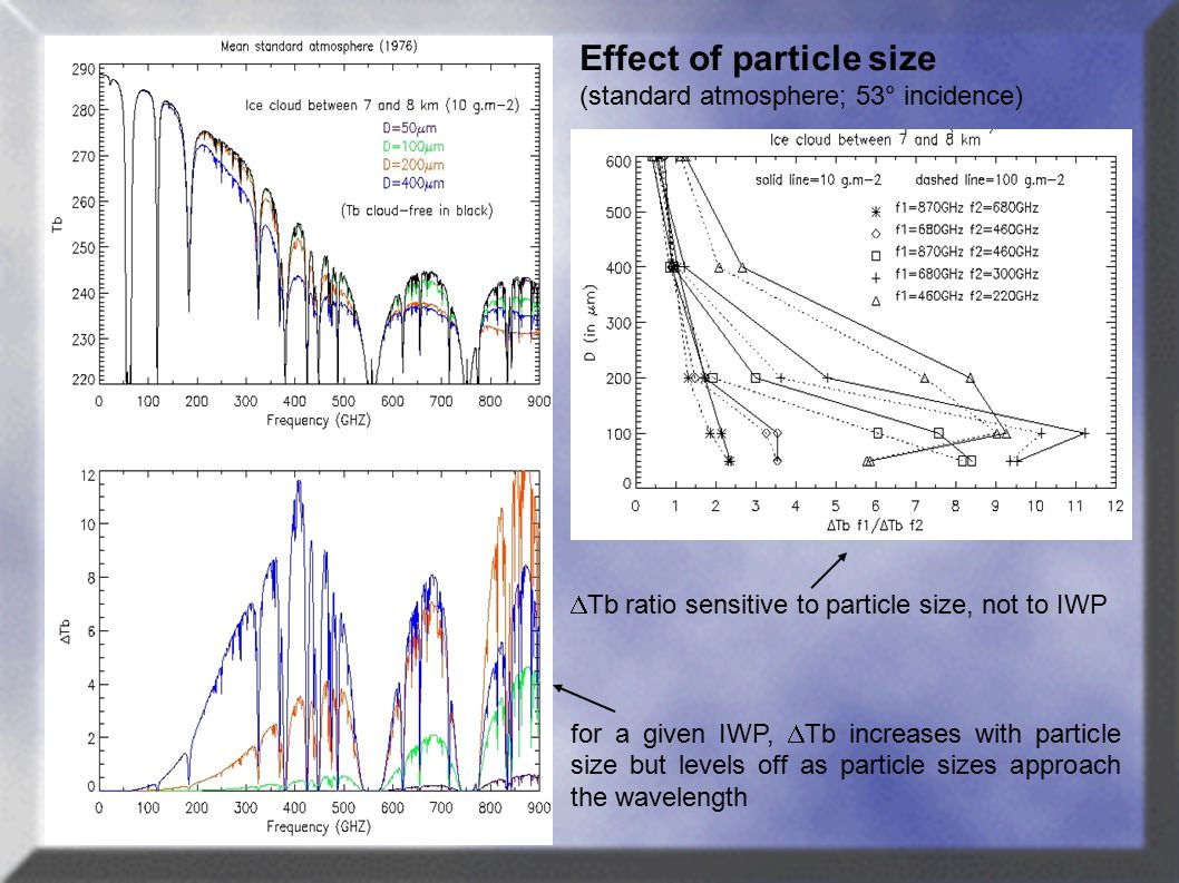  Tb ratio sensitive to particle size, not to IWP for a given IWP,  Tb increases with particle size but levels off as particle sizes approach the wavelength Effect of particle size (standard atmosphere; 53° incidence)