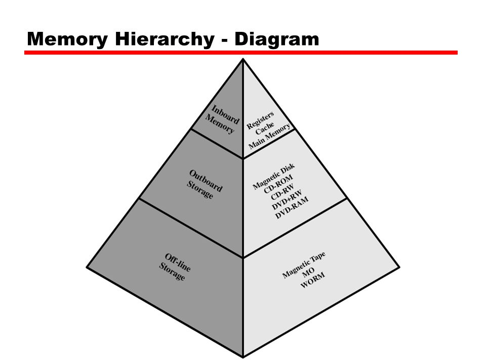 Memory Hierarchy - Diagram