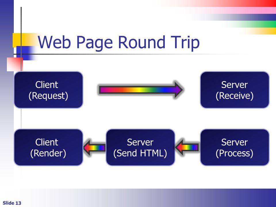 Slide 13 Web Page Round Trip Client (Request) Server (Receive) Server (Process) Server (Send HTML) Client (Render)