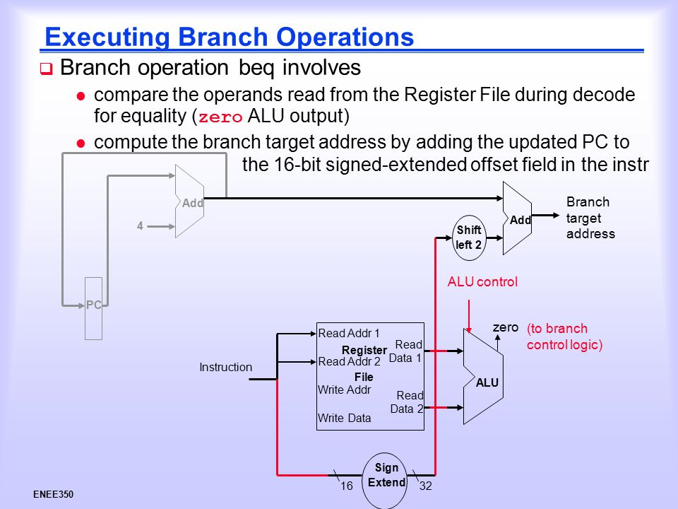 ENEE350 Executing Branch Operations  Branch operation beq involves compare the operands read from the Register File during decode for equality ( zero ALU output) l compute the branch target address by adding the updated PC to the 16-bit signed-extended offset field in the instr Instruction Write Data Read Addr 1 Read Addr 2 Write Addr Register File Read Data 1 Read Data 2 ALU zero ALU control Sign Extend 1632 Shift left 2 Add 4 PC Branch target address (to branch control logic)