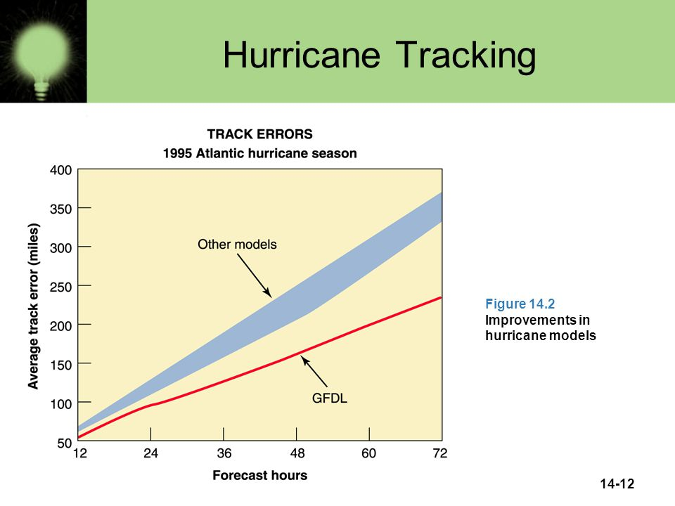 14-12 Hurricane Tracking Figure 14.2 Improvements in hurricane models