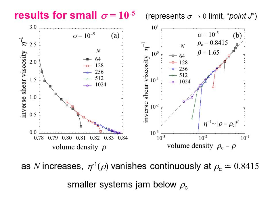 results for small  = (represents  → 0 limit, point J ) as N increases,  -1 (  ) vanishes continuously at  c ≃ smaller systems jam below  c