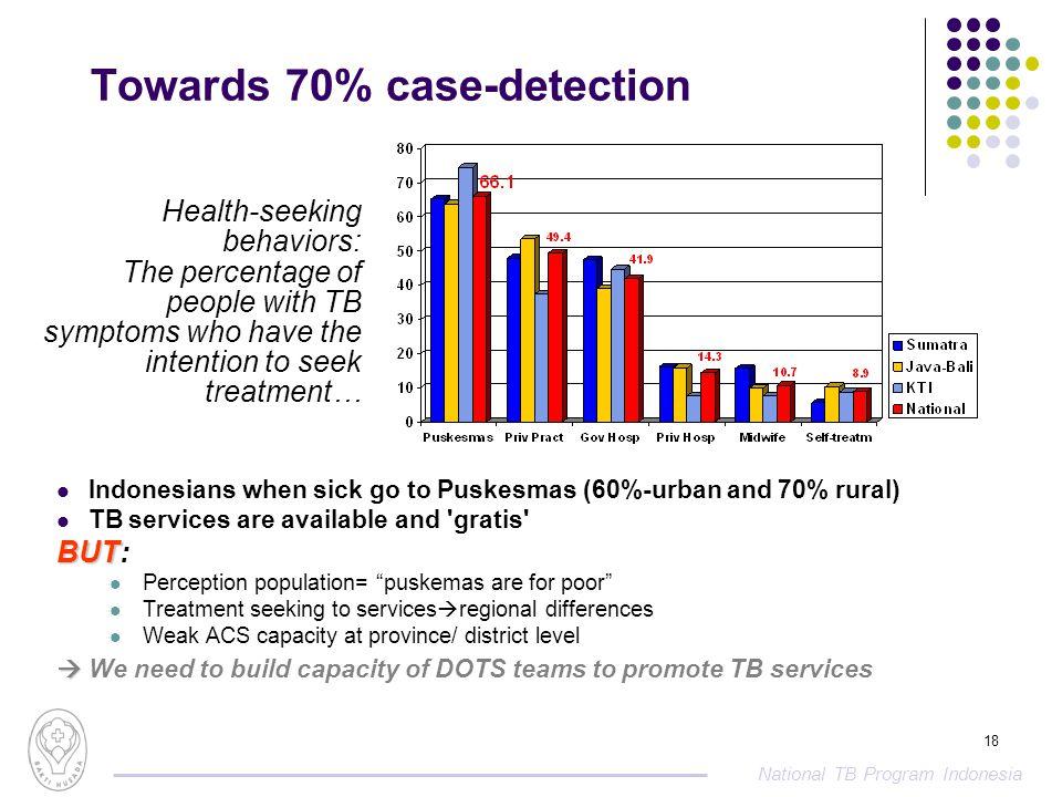 National tb program indonesia 1 tb epidemic dots hiv epidemic ppt 18 national ccuart Choice Image