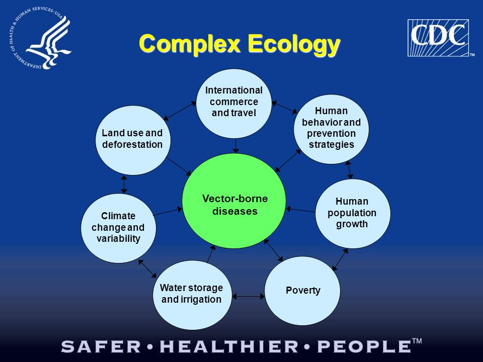 Complex Ecology Vector-borne diseases International commerce and travel Climate change and variability Land use and deforestation Water storage and irrigation Poverty Human population growth Human behavior and prevention strategies