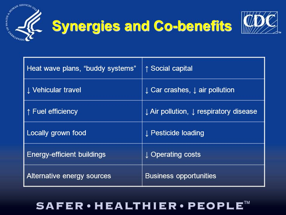 Synergies and Co-benefits Heat wave plans, buddy systems ↑ Social capital ↓ Vehicular travel↓ Car crashes, ↓ air pollution ↑ Fuel efficiency↓ Air pollution, ↓ respiratory disease Locally grown food↓ Pesticide loading Energy-efficient buildings↓ Operating costs Alternative energy sourcesBusiness opportunities