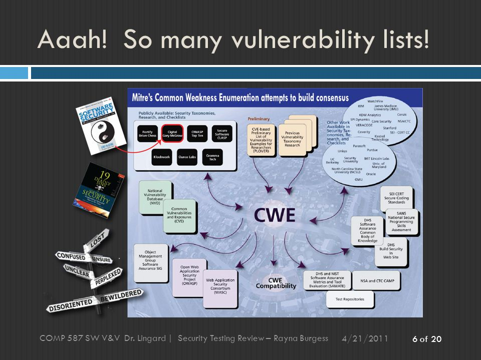6 of 20 Aaah. So many vulnerability lists. 4/21/2011 COMP 587 SW V&V Dr.