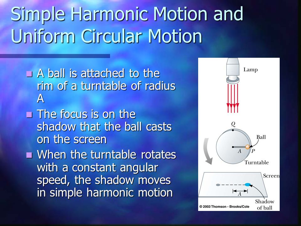 Simple Harmonic Motion and Uniform Circular Motion A ball is attached to the rim of a turntable of radius A A ball is attached to the rim of a turntable of radius A The focus is on the shadow that the ball casts on the screen The focus is on the shadow that the ball casts on the screen When the turntable rotates with a constant angular speed, the shadow moves in simple harmonic motion When the turntable rotates with a constant angular speed, the shadow moves in simple harmonic motion