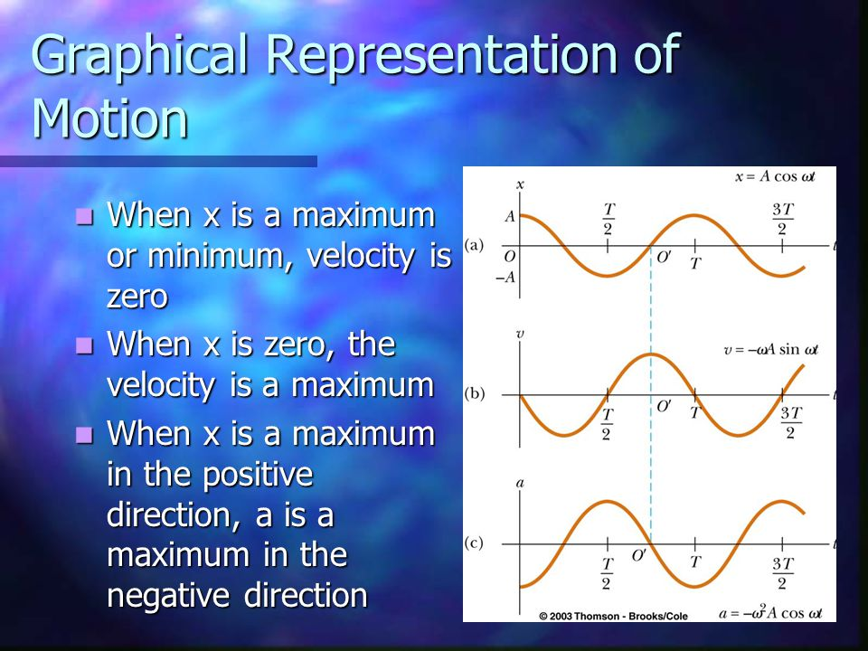 Graphical Representation of Motion When x is a maximum or minimum, velocity is zero When x is a maximum or minimum, velocity is zero When x is zero, the velocity is a maximum When x is zero, the velocity is a maximum When x is a maximum in the positive direction, a is a maximum in the negative direction When x is a maximum in the positive direction, a is a maximum in the negative direction