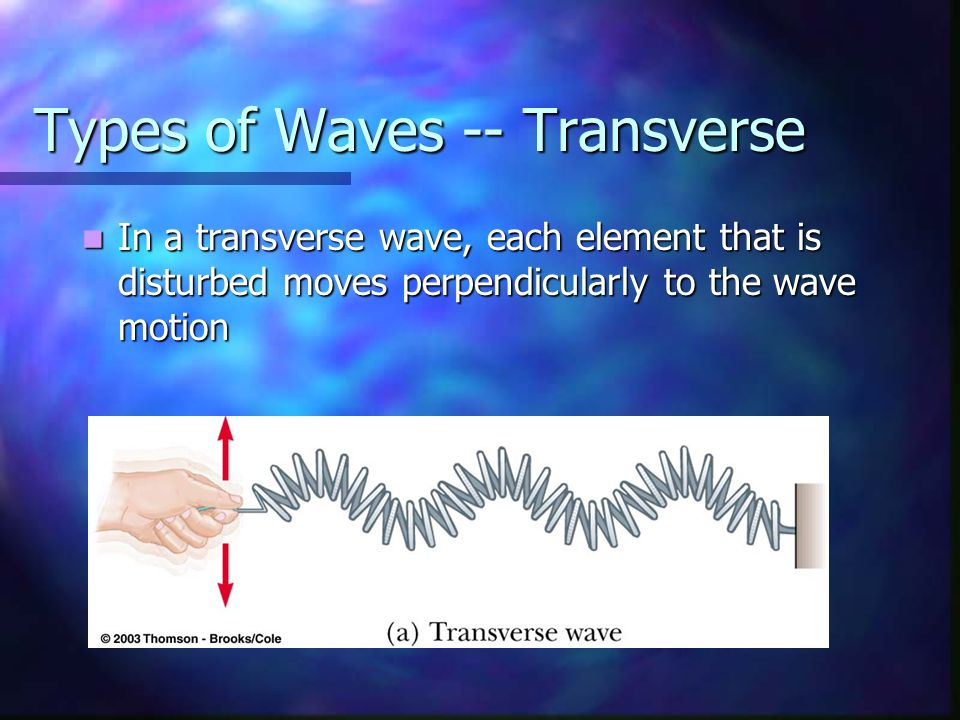 Types of Waves -- Transverse In a transverse wave, each element that is disturbed moves perpendicularly to the wave motion In a transverse wave, each element that is disturbed moves perpendicularly to the wave motion