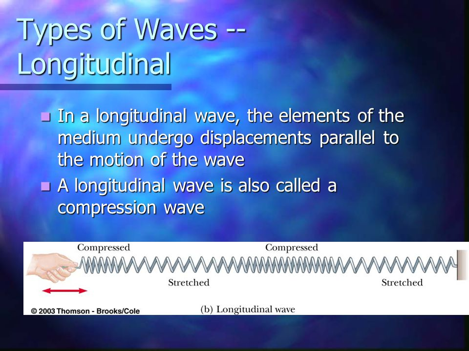 Types of Waves -- Longitudinal In a longitudinal wave, the elements of the medium undergo displacements parallel to the motion of the wave In a longitudinal wave, the elements of the medium undergo displacements parallel to the motion of the wave A longitudinal wave is also called a compression wave A longitudinal wave is also called a compression wave