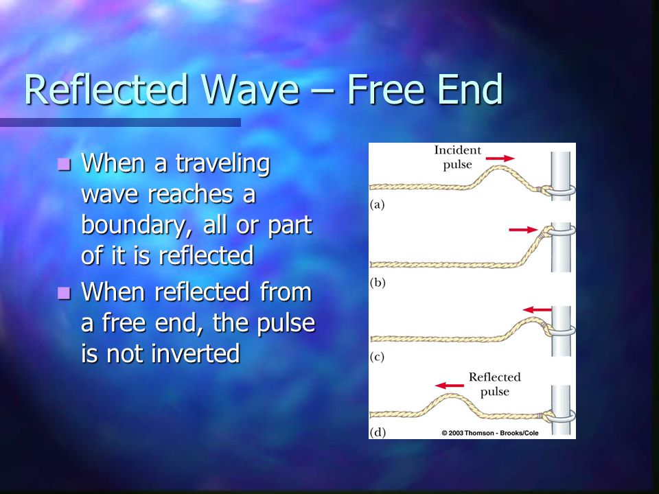 Reflected Wave – Free End When a traveling wave reaches a boundary, all or part of it is reflected When a traveling wave reaches a boundary, all or part of it is reflected When reflected from a free end, the pulse is not inverted When reflected from a free end, the pulse is not inverted