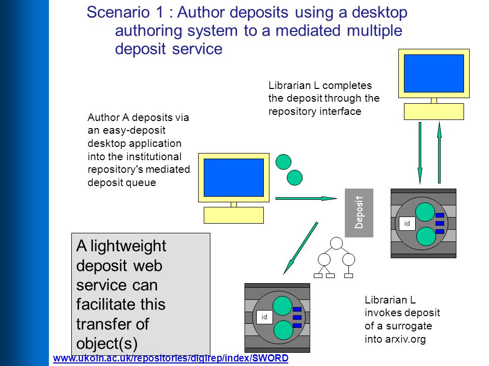 Scenario 1 : Author deposits using a desktop authoring system to a mediated multiple deposit service Librarian L completes the deposit through the repository interface id Librarian L invokes deposit of a surrogate into arxiv.org Deposit id Author A deposits via an easy-deposit desktop application into the institutional repository s mediated deposit queue A lightweight deposit web service can facilitate this transfer of object(s)