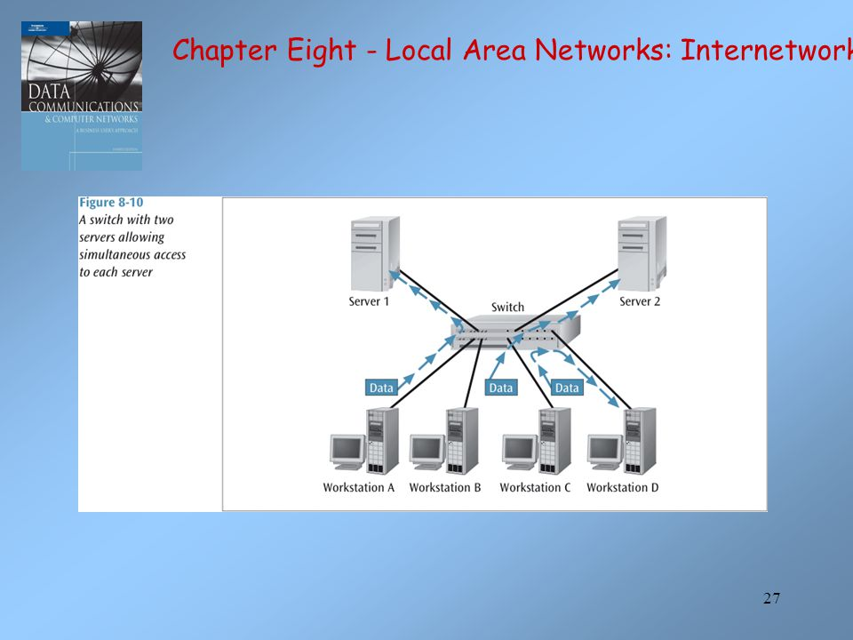 27 Chapter Eight - Local Area Networks: Internetworking