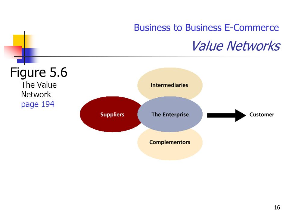 16 Business to Business E-Commerce Value Networks Figure 5.6 The Value Network page 194
