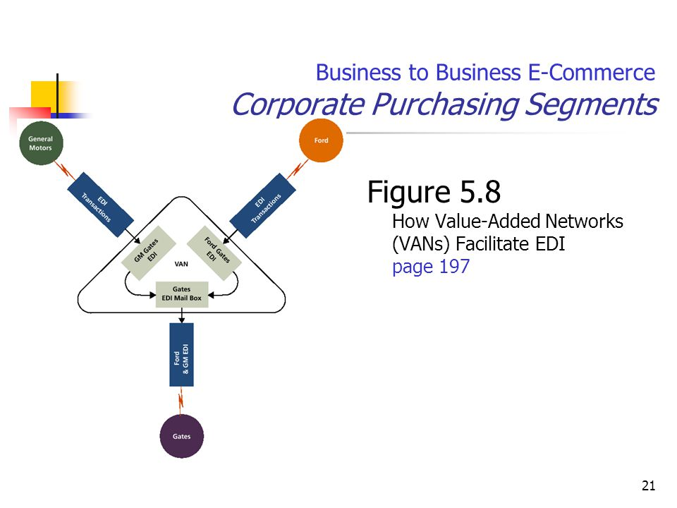 21 Business to Business E-Commerce Corporate Purchasing Segments Figure 5.8 How Value-Added Networks (VANs) Facilitate EDI page 197