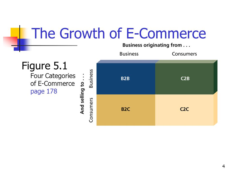 4 The Growth of E-Commerce Figure 5.1 Four Categories of E-Commerce page 178