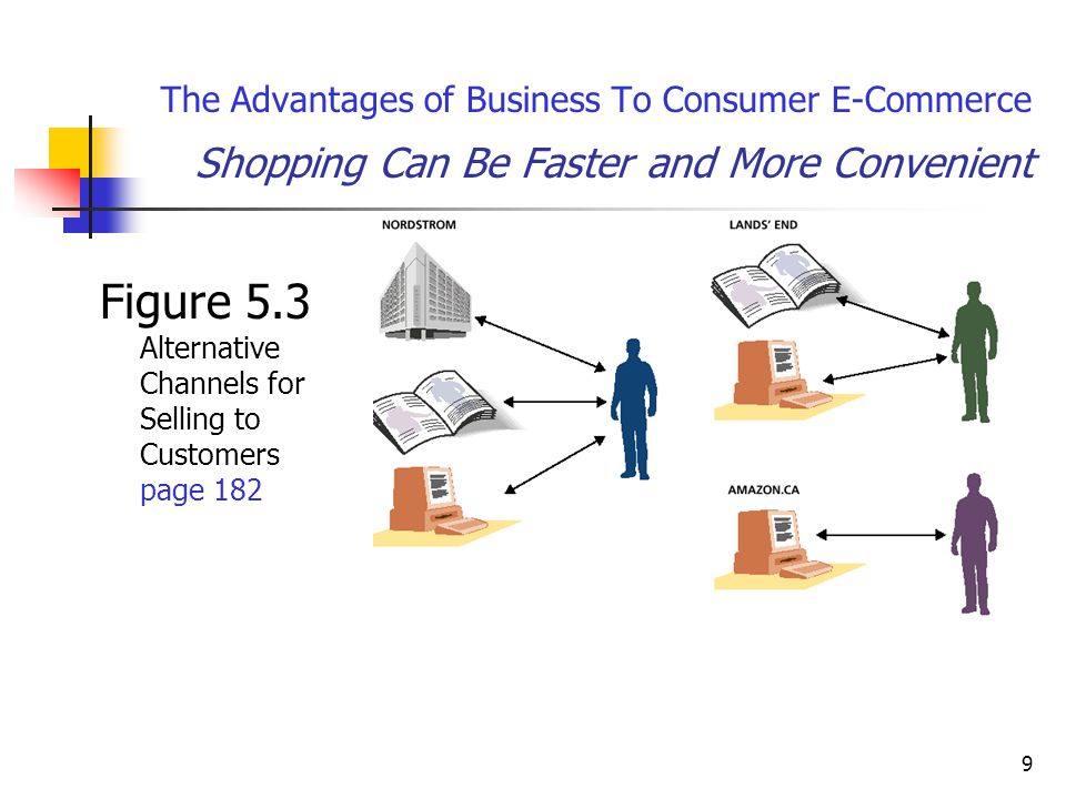 9 The Advantages of Business To Consumer E-Commerce Shopping Can Be Faster and More Convenient Figure 5.3 Alternative Channels for Selling to Customers page 182